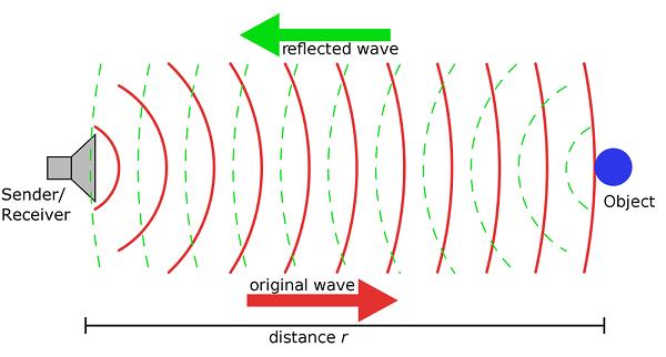 sóng siêu âm truyền